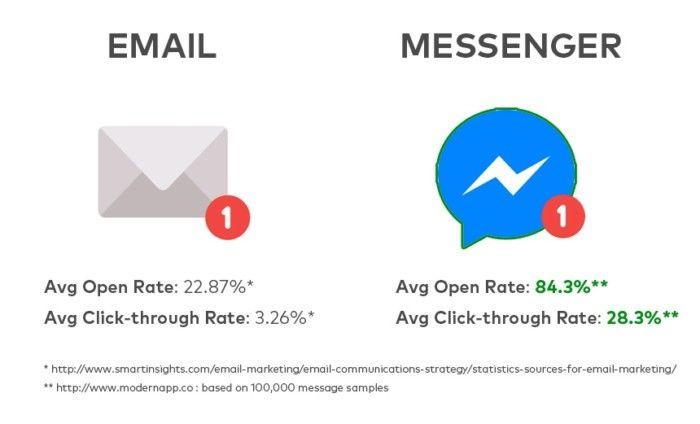 email messenger vergleich öffnungsrate